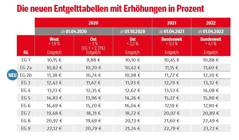 Ig metall tarif bayern 2020